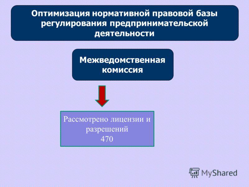 Межведомственная комиссия Рассмотрено лицензии и разрешений 470 Оптимизация нормативной правовой базы регулирования предпринимательской деятельности