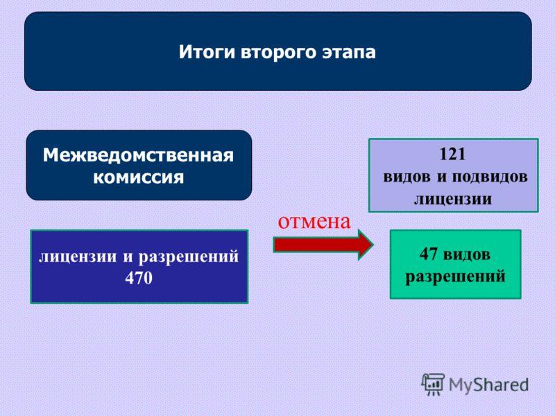 Итоги второго этапа Межведомственная комиссия лицензии и разрешений 470 отмена 121 видов и подвидов лицензии 47 видов разрешений