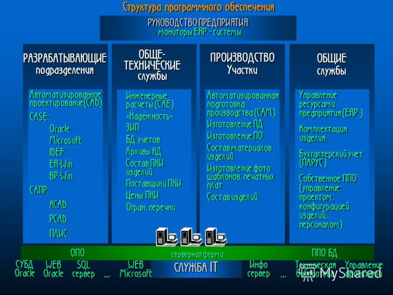 РАЗРАБАТЫВАЮЩИЕподразделения СЛУЖБА IT ОБЩИЕслужбы ПРОИЗВОДСТВОУчастки ОБЩЕ- ТЕХНИЧЕСКИЕ службы РУКОВОДСТВОПРЕДПРИЯТИЯ РУКОВОДСТВО ПРЕДПРИЯТИЯ мониторы ERP - системы мониторы ERP - системы Структурапрограммного обеспечения Структура программного обес