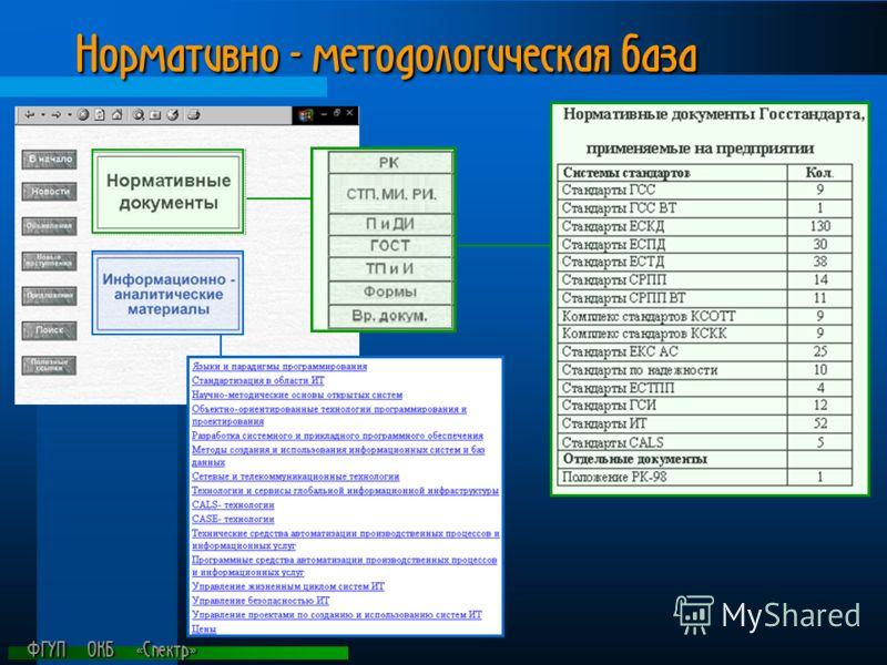 ФГУП ОКБ «Спектр» Нормативно - методологическая база