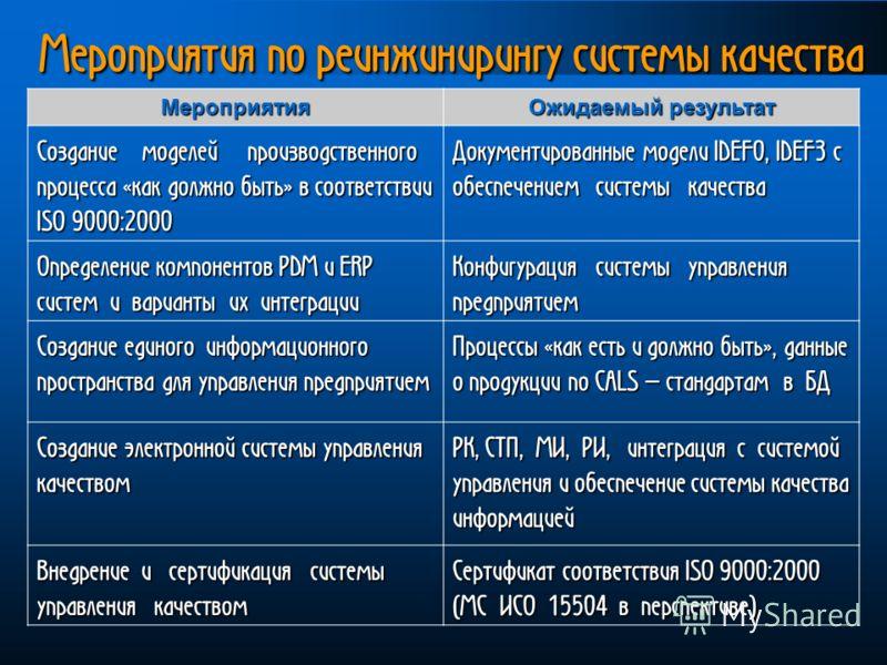 Мероприятия по реинжинирингу системы качества Мероприятия Ожидаемый результат Создание моделей производственного процесса «как должно быть» в соответствии ISO 9000:2000 Документированные модели IDEF0, IDEF3 с обеспечением системы качества Определение