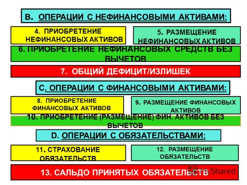 10 B. ОПЕРАЦИИ С НЕФИНАНСОВЫМИ АКТИВАМИ: 4. ПРИОБРЕТЕНИЕ НЕФИНАНСОВЫХ АКТИВОВ 5. РАЗМЕЩЕНИЕ НЕФИНАНСОВЫХ АКТИВОВ 11. СТРАХОВАНИЕ ОБЯЗАТЕЛЬСТВ 12. РАЗМЕЩЕНИЕ ОБЯЗАТЕЛЬСТВ 13. САЛЬДО ПРИНЯТЫХ ОБЯЗАТЕЛЬСТВ 6. ПРИОБРЕТЕНИЕ НЕФИНАНСОВЫХ СРЕДСТВ БЕЗ ВЫЧЕТО
