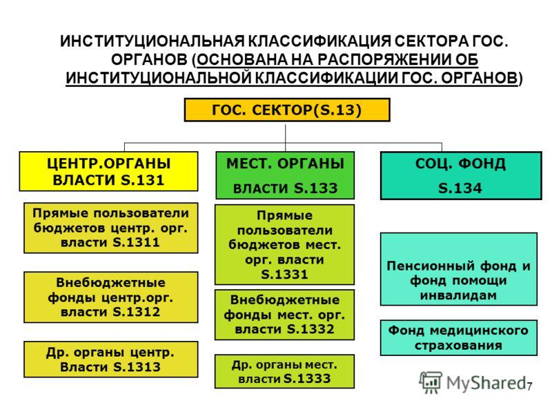 7 ИНСТИТУЦИОНАЛЬНАЯ КЛАССИФИКАЦИЯ СЕКТОРА ГОС. ОРГАНОВ (ОСНОВАНА НА РАСПОРЯЖЕНИИ ОБ ИНСТИТУЦИОНАЛЬНОЙ КЛАССИФИКАЦИИ ГОС. ОРГАНОВ) ГОС. СЕКТОР(S.13) ЦЕНТР.ОРГАНЫ ВЛАСТИ S.131 МЕСТ. ОРГАНЫ ВЛАСТИ S.133 СОЦ. ФОНД S.134 Прямые пользователи бюджетов центр