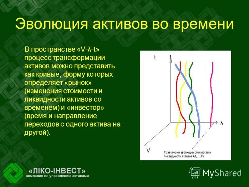 Эволюция активов во времени В пространстве «V-λ-t» процесс трансформации активов можно представить как кривые, форму которых определяет «рынок» (изменения стоимости и ликвидности активов со временем) и «инвестор» (время и направление переходов с одно