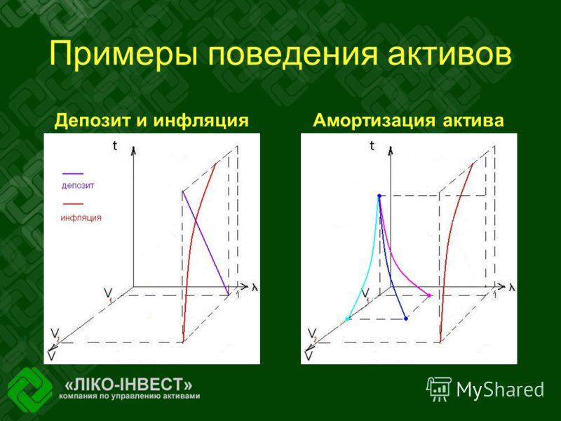 Примеры поведения активов Депозит и инфляцияАмортизация актива