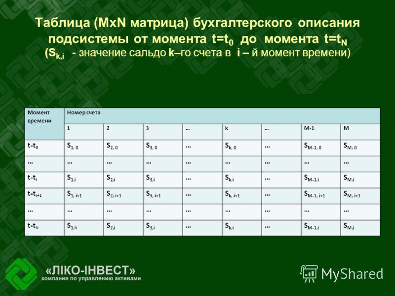Таблица (MxN матрица) бухгалтерского описания подсистемы от момента t=t 0 до момента t=t N (S k,i - значение сальдо k–го счета в i – й момент времени) Момент времени Номер счета 123…k…M-1M t=t0t=t0 S 1, 0 S 2, 0 S 3, 0 …S k, 0 …S M-1, 0 S M, 0 ………………
