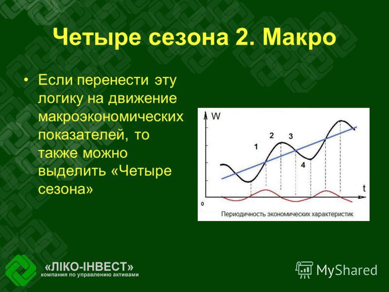 Четыре сезона 2. Макро Если перенести эту логику на движение макроэкономических показателей, то также можно выделить «Четыре сезона»