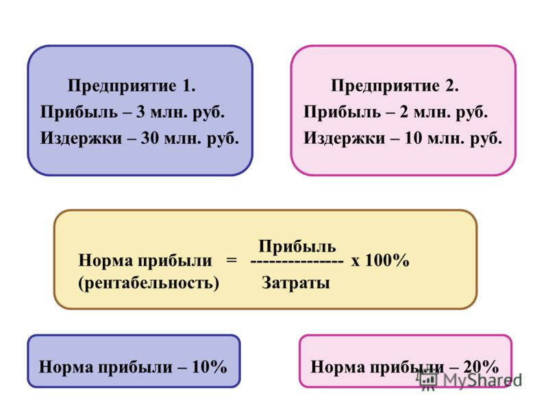 Предприятие 1. Прибыль – 3 млн. руб. Издержки – 30 млн. руб. Предприятие 2. Прибыль – 2 млн. руб. Издержки – 10 млн. руб. Норма прибыли = --------------- х 100% (рентабельность) Затраты Прибыль Норма прибыли – 10%Норма прибыли – 20%