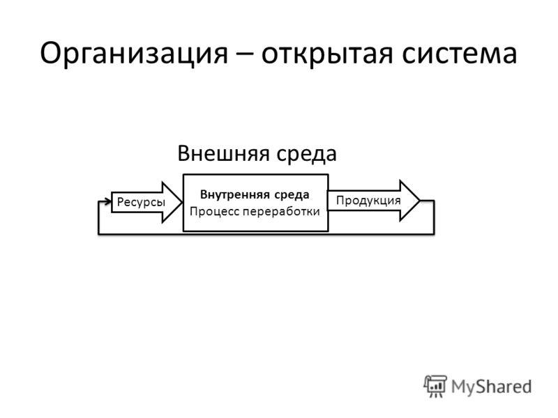 Организация – открытая система Внешняя среда Ресурсы Внутренняя среда Процесс переработки Продукция