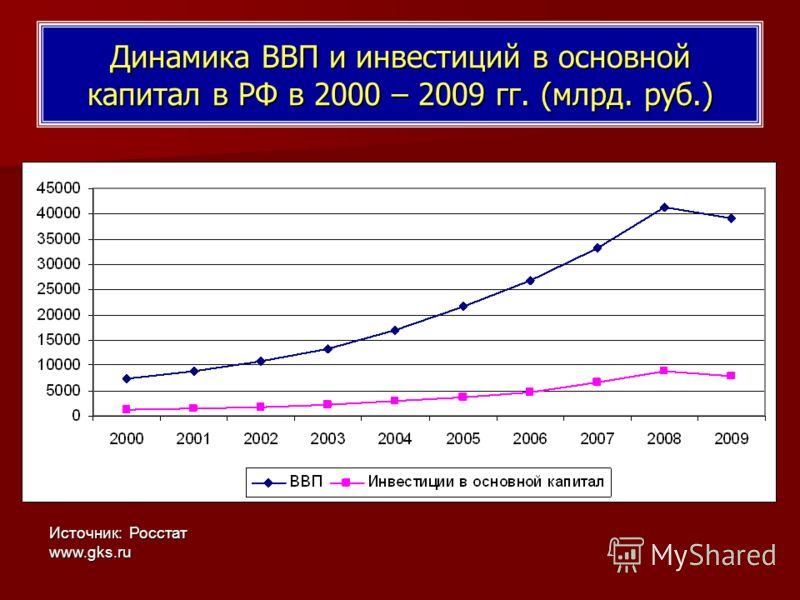 Динамика ВВП и инвестиций в основной капитал в РФ в 2000 – 2009 гг. (млрд. руб.) Источник: Росстат www.gks.ru