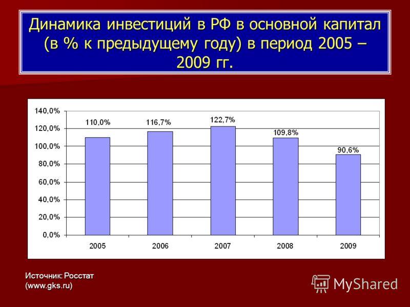 Динамика инвестиций в РФ в основной капитал (в % к предыдущему году) в период 2005 – 2009 гг. Источник: Росстат (www.gks.ru)