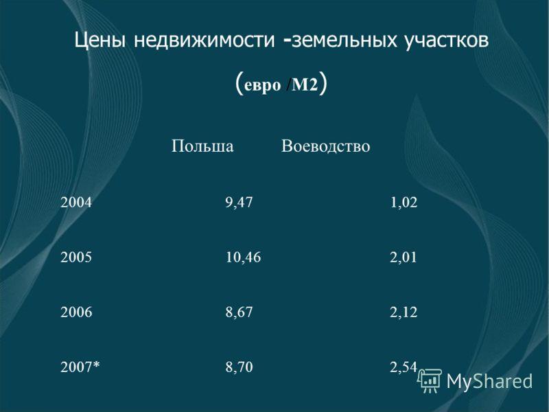 Цены недвижимости -земельных участков ( евро /M2 ) ПольшаВоеводство 20049,471,02 200510,462,01 20068,672,12 2007*8,702,54