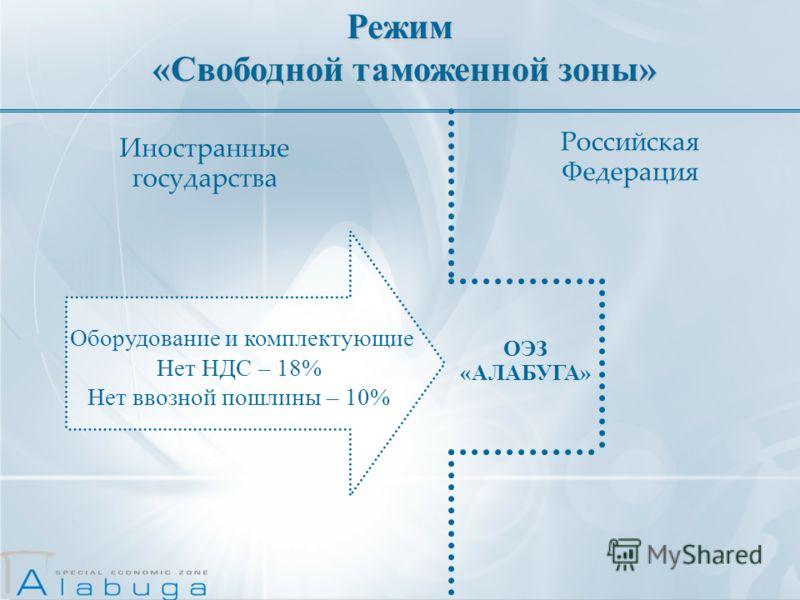 Режим «Свободной таможенной зоны» «Свободной таможенной зоны» ОЭЗ «АЛАБУГА» Российская Федерация Иностранные государства Оборудование и комплектующие Нет НДС – 18% Нет ввозной пошлины – 10%