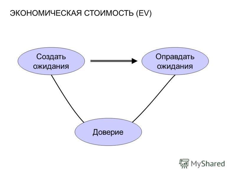 ЭКОНОМИЧЕСКАЯ СТОИМОСТЬ (EV) Создать ожидания Оправдать ожидания Доверие