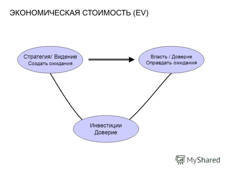ЭКОНОМИЧЕСКАЯ СТОИМОСТЬ (EV) Стратегия/ Видение Создать ожидания Власть / Доверие Оправдать ожидания Инвестиции Доверие