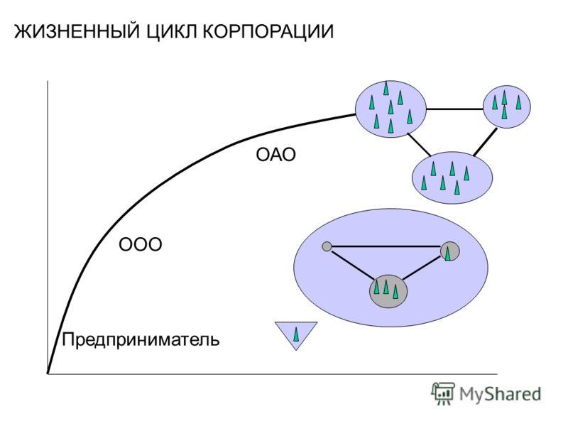 ЖИЗНЕННЫЙ ЦИКЛ КОРПОРАЦИИ Предприниматель ООО ОАО