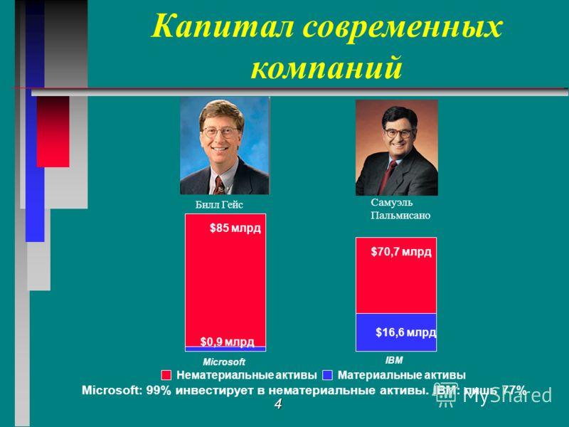 4 Microsoft: 99% инвестирует в нематериальные активы. IBM: лишь 77% Капитал современных компаний Билл Гейс Самуэль Пальмисано Нематериальные активыМатериальные активы $70,7 млрд $16,6 млрд $85 млрд $0,9 млрд Microsoft IBM