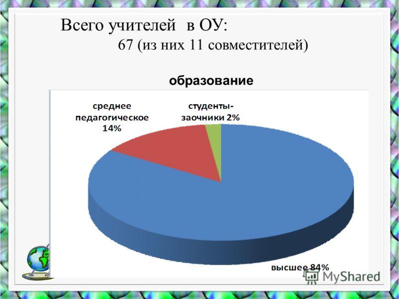 Всего учителей в ОУ: 67 (из них 11 совместителей) образование