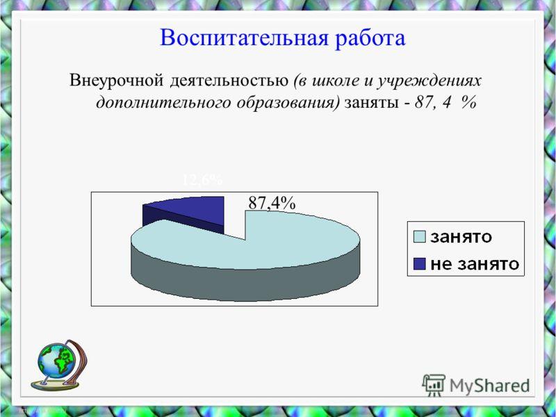 Воспитательная работа Внеурочной деятельностью (в школе и учреждениях дополнительного образования) заняты - 87, 4 % 87,4% 12,6%