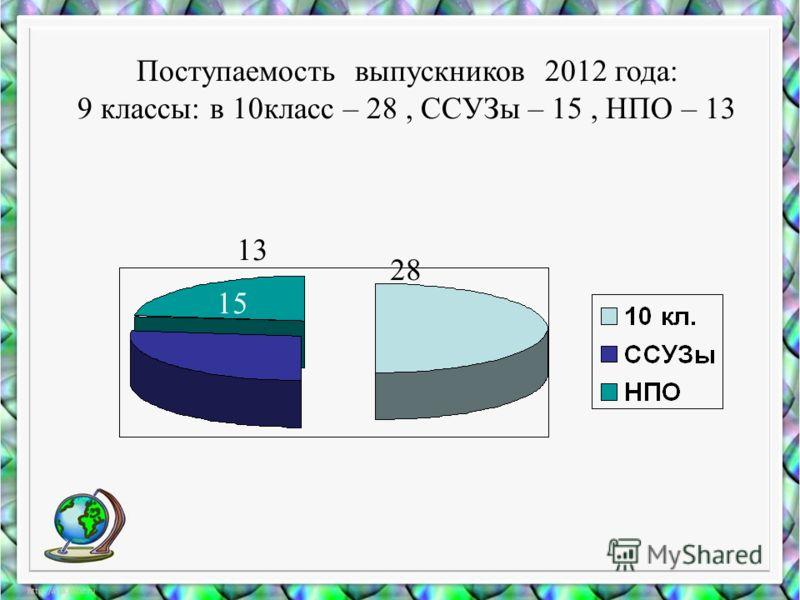 Поступаемость выпускников 2012 года: 9 классы: в 10класс – 28, ССУЗы – 15, НПО – 13 28 13 15
