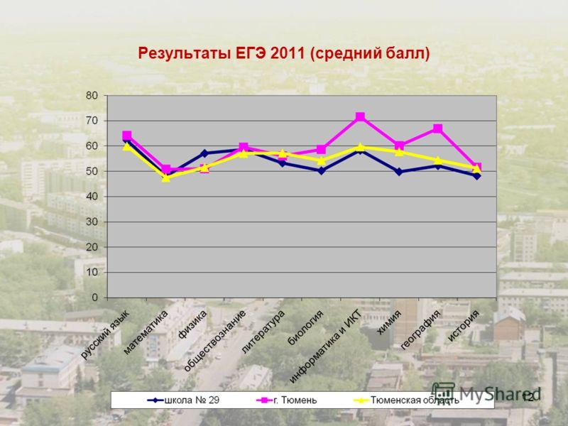 12 Результаты ЕГЭ 2011 (средний балл)