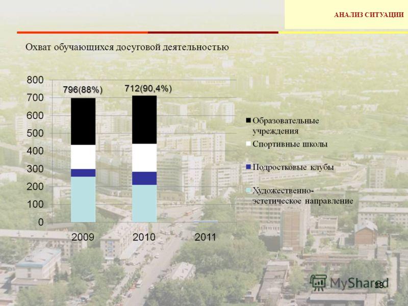 38 Охват обучающихся досуговой деятельностью АНАЛИЗ СИТУАЦИИ796(88%) 712(90,4%)
