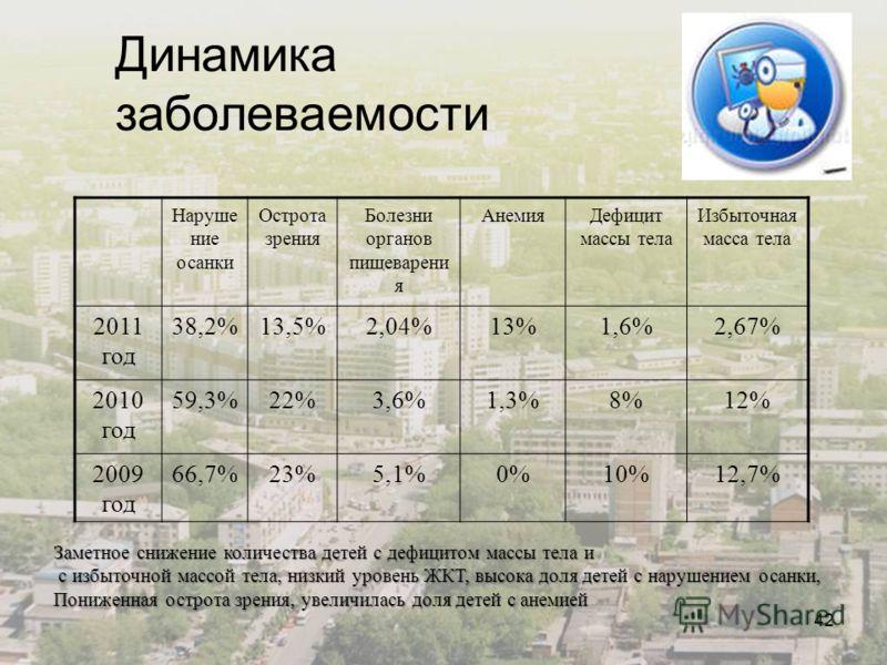 42 Динамика заболеваемости Наруше ние осанки Острота зрения Болезни органов пищеварени я АнемияДефицит массы тела Избыточная масса тела 2011 год 38,2%13,5%2,04%13%1,6%2,67% 2010 год 59,3%22%3,6%1,3%8%12% 2009 год 66,7%23%5,1%0%10%12,7% Заметное сниже