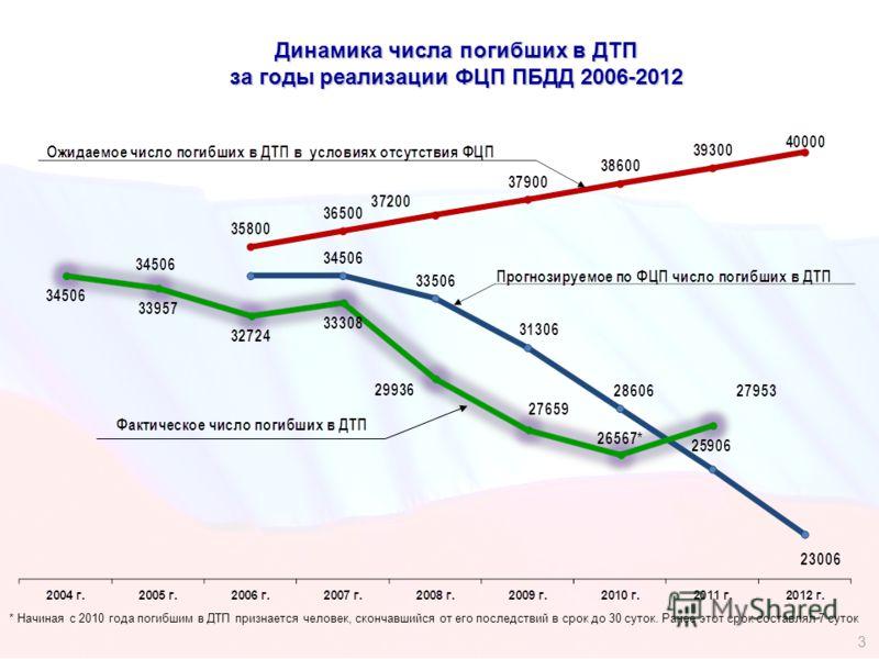 Динамика числа погибших в ДТП за годы реализации ФЦП ПБДД 2006-2012 * Начиная с 2010 года погибшим в ДТП признается человек, скончавшийся от его последствий в срок до 30 суток. Ранее этот срок составлял 7 суток 3