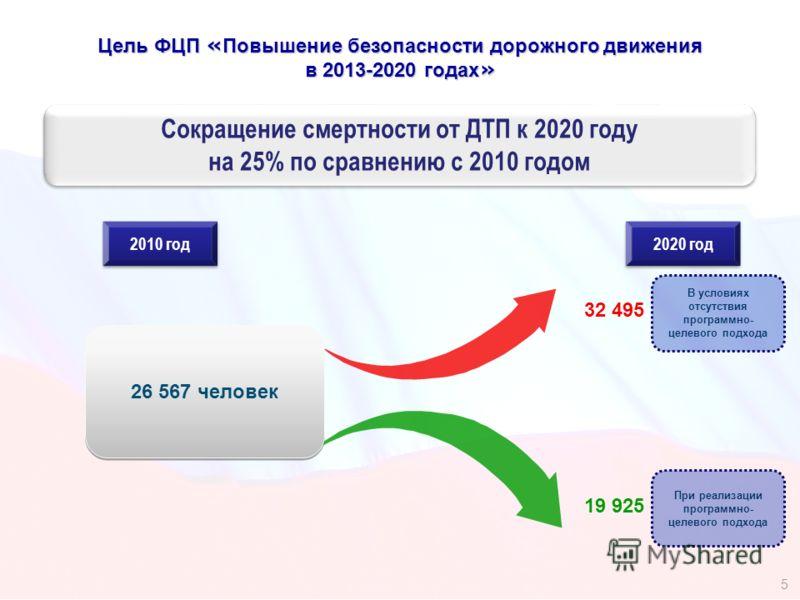 В условиях отсутствия программно- целевого подхода Цель ФЦП « Повышение безопасности дорожного движения в 2013-2020 годах » Сокращение смертности от ДТП к 2020 году на 25% по сравнению с 2010 годом 5 2010 год 2020 год 32 495 При реализации программно