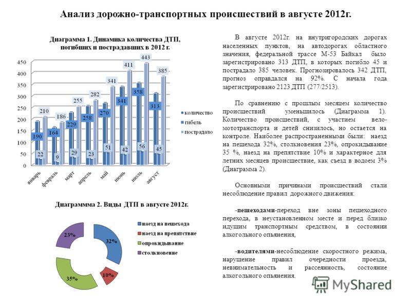 Анализ дорожно-транспортных происшествий в августе 2012г. В августе 2012г. на внутригородских дорогах населенных пунктов, на автодорогах областного значения, федеральной трассе М-53 Байкал было зарегистрировано 313 ДТП, в которых погибло 45 и пострад
