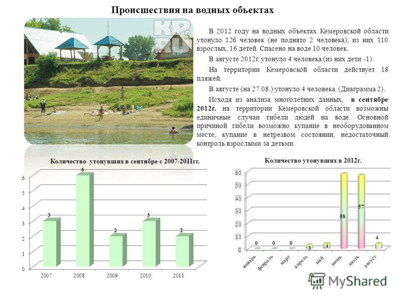 Происшествия на водных объектах В 2012 году на водных объектах Кемеровской области утонуло 126 человек (не поднято 2 человека), из них 110 взрослых, 16 детей. Спасено на воде 10 человек. В августе 2012г. утонуло 4 человека (из них дети -1). На террит