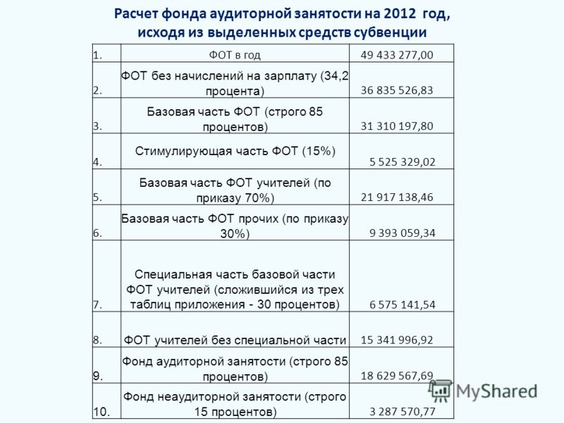 Расчет фонда аудиторной занятости на 2012 год, исходя из выделенных средств субвенции 1.ФОТ в год 49 433 277,00 2. ФОТ без начислений на зарплату (34,2 процента) 36 835 526,83 3. Базовая часть ФОТ (строго 85 процентов) 31 310 197,80 4. Стимулирующая