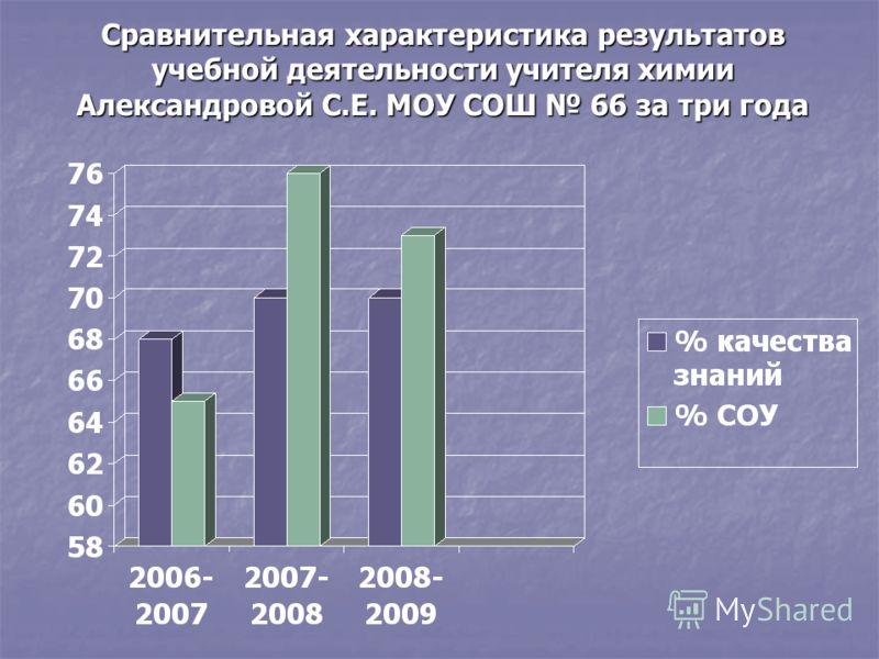 Сравнительная характеристика результатов учебной деятельности учителя химии Александровой С.Е. МОУ СОШ 66 за три года