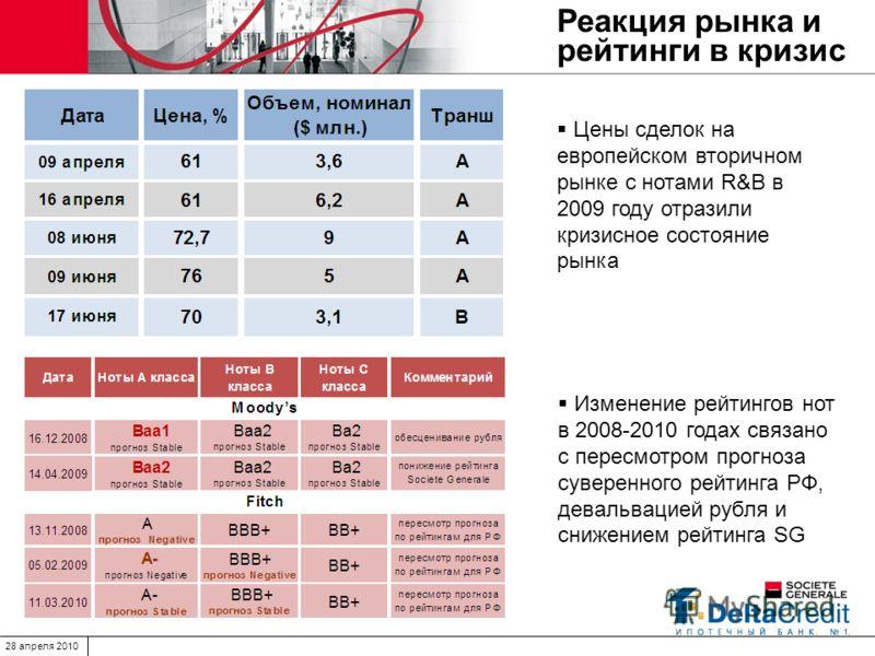 28 апреля 2010 Реакция рынка и рейтинги в кризис Цены сделок на европейском вторичном рынке с нотами R&B в 2009 году отразили кризисное состояние рынка Изменение рейтингов нот в 2008-2010 годах связано с пересмотром прогноза суверенного рейтинга РФ,