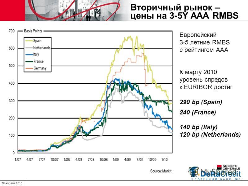 28 апреля 2010 Вторичный рынок – цены на 3-5Y ААА RMBS Европейский 3-5 летние RMBS с рейтингом ААА К марту 2010 уровень спредов к EURIBOR достиг 290 bp (Spain) 240 (France) 140 bp (Italy) 120 bp (Netherlands)