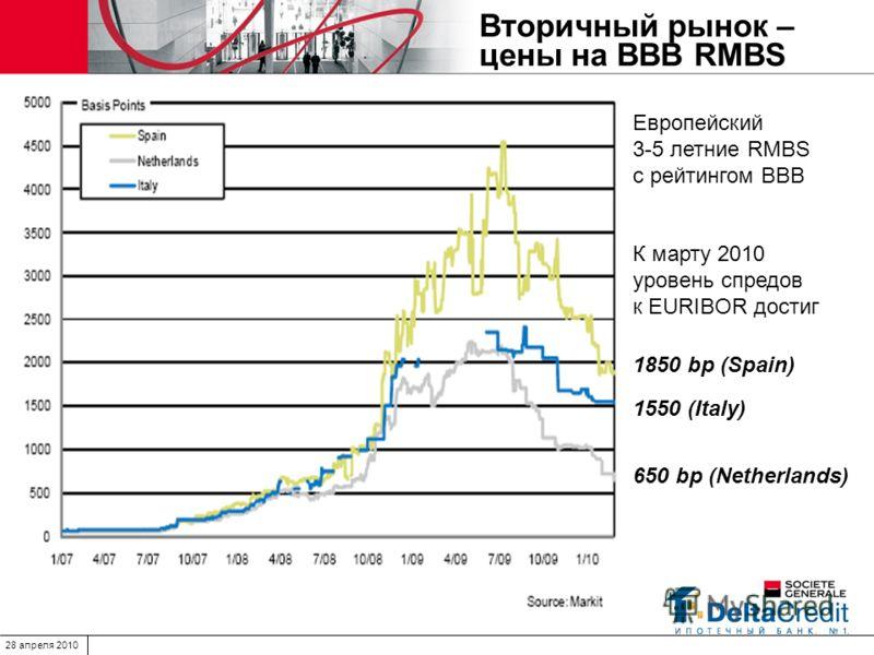 28 апреля 2010 Вторичный рынок – цены на BBB RMBS Европейский 3-5 летние RMBS с рейтингом BBB К марту 2010 уровень спредов к EURIBOR достиг 1850 bp (Spain) 1550 (Italy) 650 bp (Netherlands)