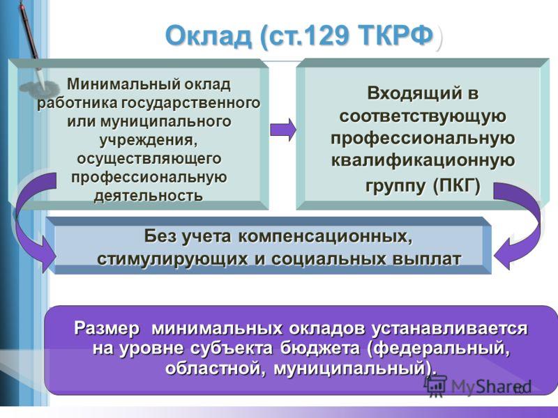 Оклад (ст.129 ТКРФ) Минимальный оклад работника государственного или муниципального учреждения, осуществляющего профессиональную деятельность Размер минимальных окладов устанавливается на уровне субъекта бюджета (федеральный, областной, муниципальный