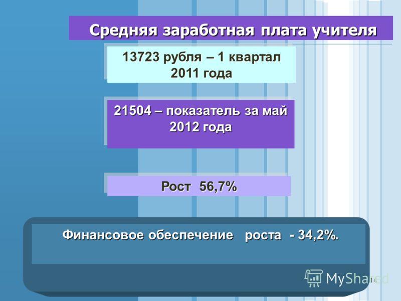 Средняя заработная плата учителя Средняя заработная плата учителя 13723 рубля – 1 квартал 2011 года 21504 – показатель за май 2012 года Рост 56,7% Финансовое обеспечение роста - 34,2%. Финансовое обеспечение роста - 34,2%. 14