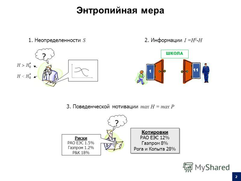 ? 1. Неопределенности S ШКОЛА 1 11 2. Информации I =H 0 -H ? Риски РАО ЕЭС 1.5% Газпром 1.2% Р&K 18% Котировки РАО ЕЭС 12% Газпром 8% Рога и Копыта 28% Котировки РАО ЕЭС 12% Газпром 8% Рога и Копыта 28% 3. Поведенческой мотивации max H = max P 2 Энтр