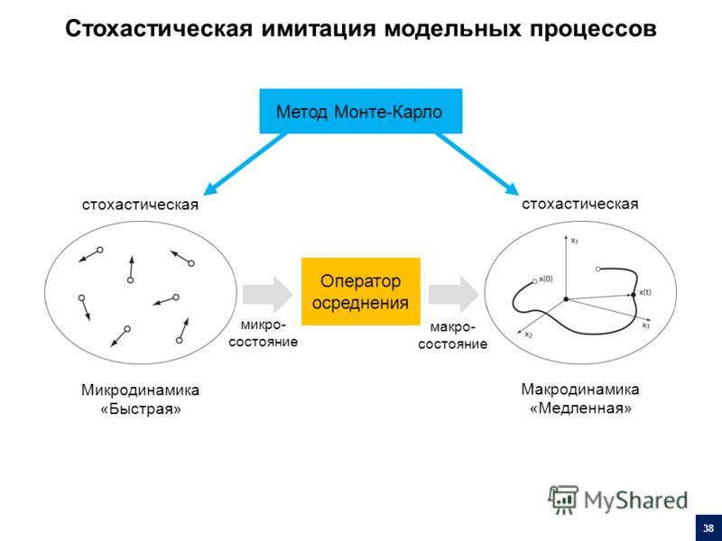 Метод Монте-Карло стохастическая Микродинамика «Быстрая» Макродинамика «Медленная» Оператор осреднения микро- состояние макро- состояние Стохастическая имитация модельных процессов 38