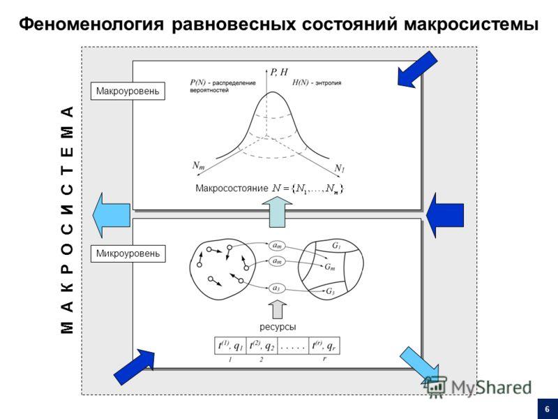 Макросостояние Макроуровень Микроуровень ресурсы М А К Р О С И С Т Е М А Феноменология равновесных состояний макросистемы 6