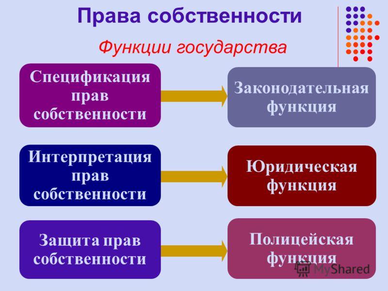 Спецификация прав собственности Защита прав собственности Интерпретация прав собственности Юридическая функция Законодательная функция Полицейская функция Права собственности Функции государства