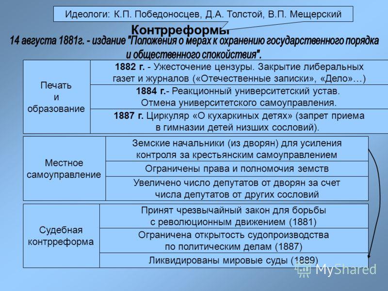 Контрреформы Идеологи: К.П.