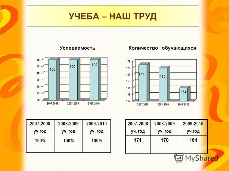 УЧЕБА – НАШ ТРУД Успеваемость Количество обучающихся 2007-2008 уч.год 2008-2009 уч. год 2009-2010 уч. год 100% 2007-2008 уч. год 2008-2009 уч. год 2009-2010 уч.год 171170164
