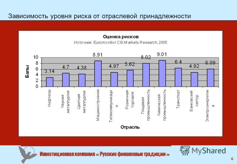 Инвестиционная компания « Русские финансовые традиции » 6 Зависимость уровня риска от отраслевой принадлежности