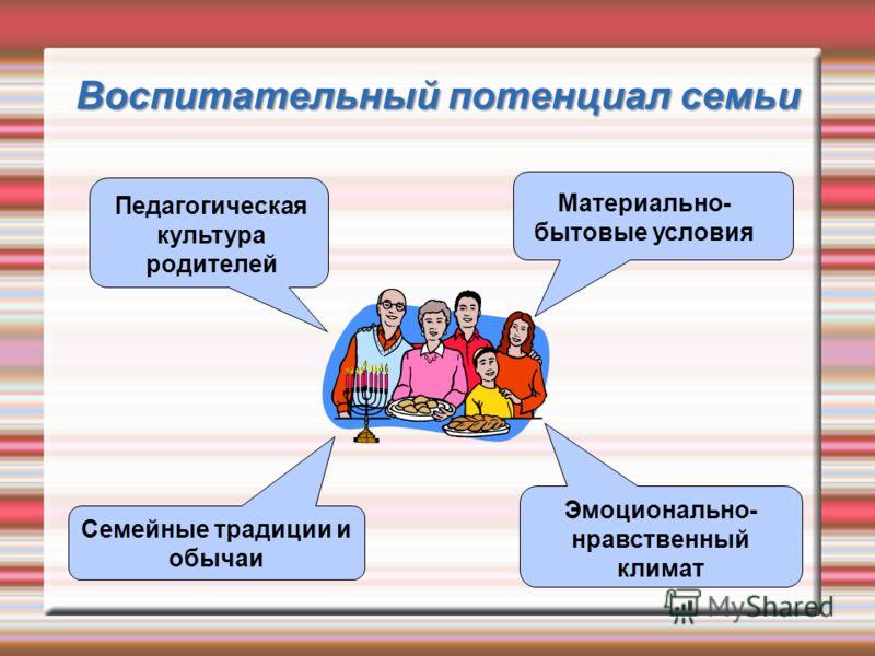 Воспитательный потенциал семьи Педагогическая культура родителей Материально- бытовые условия Эмоционально- нравственный климат Семейные традиции и обычаи