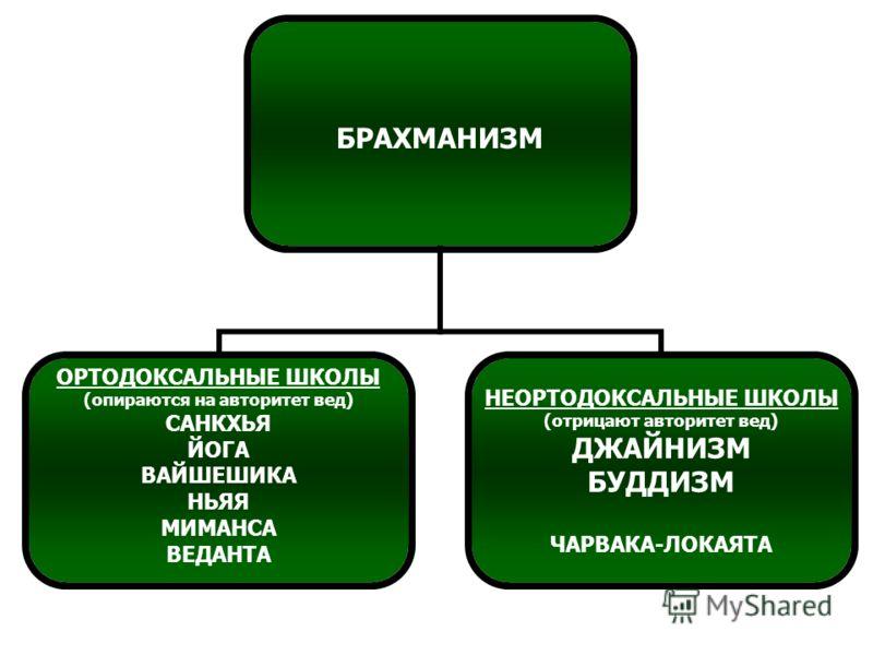 БРАХМАНИЗМ ОРТОДОКСАЛЬНЫЕ ШКОЛЫ (опираются на авторитет вед) САНКХЬЯ ЙОГА ВАЙШЕШИКА НЬЯЯ МИМАНСА ВЕДАНТА НЕОРТОДОКСАЛЬНЫЕ ШКОЛЫ (отрицают авторитет вед) ДЖАЙНИЗМ БУДДИЗМ ЧАРВАКА-ЛОКАЯТА