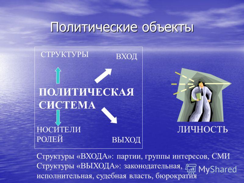 Политические объекты ПОЛИТИЧЕСКАЯ СИСТЕМА ЛИЧНОСТЬ ВХОД ВЫХОД СТРУКТУРЫ НОСИТЕЛИ РОЛЕЙ Структуры «ВХОДА»: партии, группы интересов, СМИ Структуры «ВЫХОДА»: законодательная, исполнительная, судебная власть, бюрократия