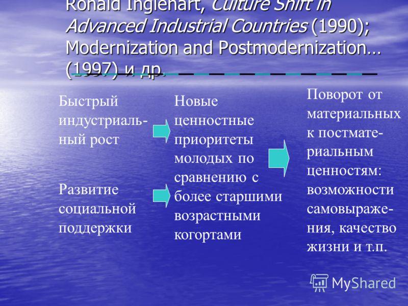 Ronald Inglehart, Culture Shift in Advanced Industrial Countries (1990); Modernization and Postmodernization… (1997) и др. Быстрый индустриаль- ный рост Развитие социальной поддержки Новые ценностные приоритеты молодых по сравнению с более старшими в