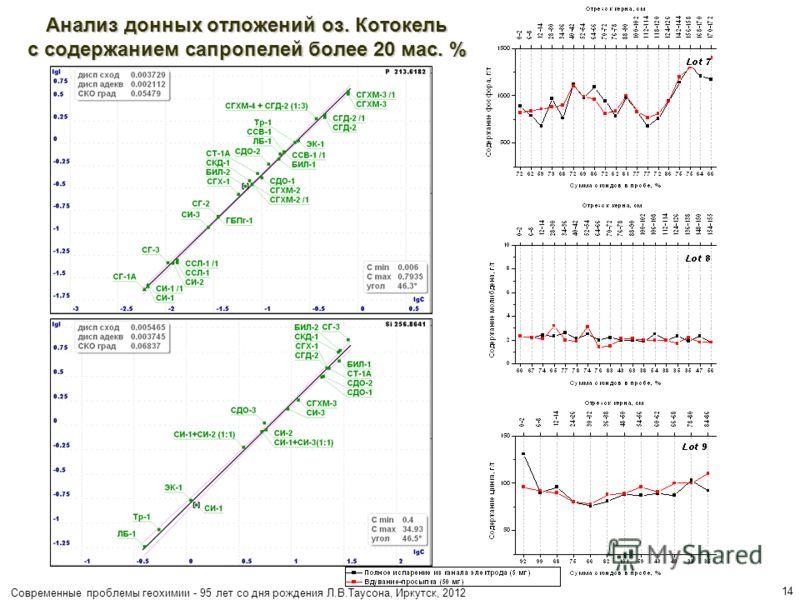 Современные проблемы геохимии - 95 лет со дня рождения Л.В.Таусона, Иркутск, 2012 14 Анализ донных отложений оз. Котокель с содержанием сапропелей более 20 мас. %
